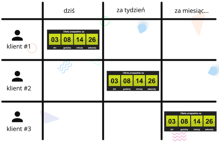 Zbuduj Skuteczny Lejek Sprzedażowy z beTiMES - One Time Offer i Landing Page